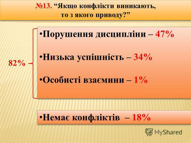 13. Якщо конфлікти виникають, то з якого приводу? 13. Якщо конфлікти виникають, то з якого приводу? Порушення дисципліни – 47% Низька успішність – 34% Особисті взаємини – 1% Порушення дисципліни – 47% Низька успішність – 34% Особисті взаємини – 1% Не