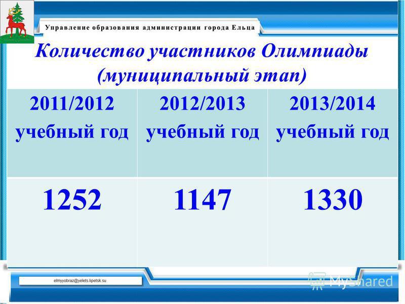 Количество участников Олимпиады (муниципальный этап) 2011/2012 учебный год 2012/2013 учебный год 2013/2014 учебный год 125211471330