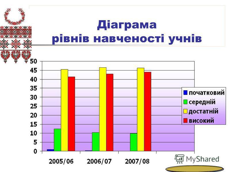 Діаграма рівнів навченості учнів