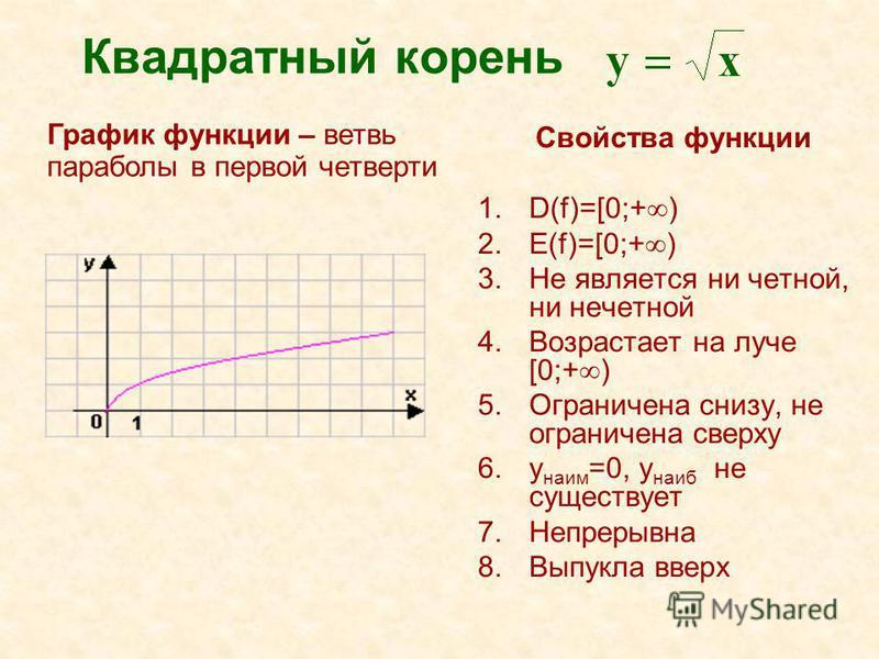 Квадратный корень Свойства функции 1.D(f)=[0;+ ) 2.E(f)=[0;+ ) 3. Не является ни четной, ни нечетной 4. Возрастает на луче [0;+ ) 5. Ограничена снизу, не ограничена сверху 6. y наим =0, y наиб не существует 7. Непрерывна 8. Выпукла вверх График функц