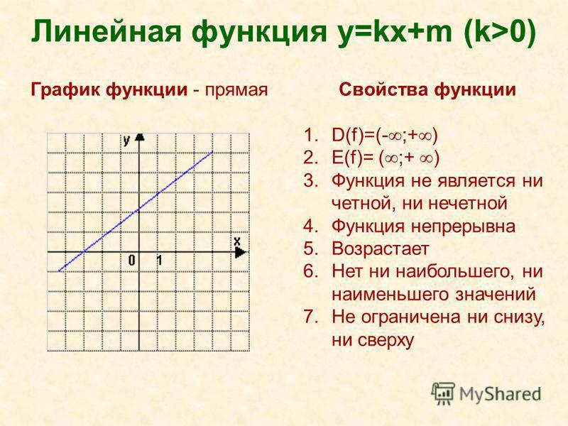 Линейная функция y=kх+m (k>0) Свойства функции 1.D(f)=(- ;+ ) 2.Е(f)= ( ;+ ) 3. Функция не является ни четной, ни нечетной 4. Функция непрерывна 5. Возрастает 6. Нет ни наибольшего, ни наименьшего значений 7. Не ограничена ни снизу, ни сверху График