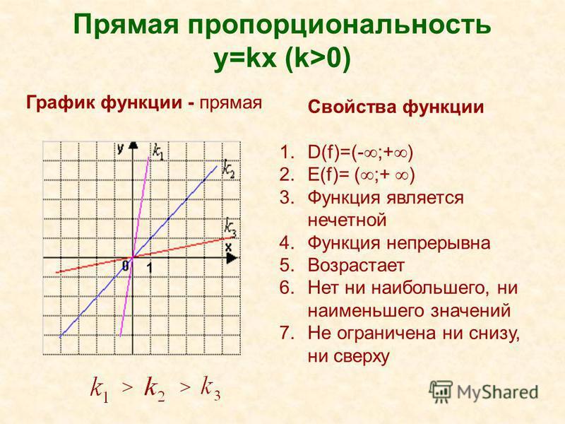 Прямая пропорциональность y=kx (k>0) Свойства функции 1.D(f)=(- ;+ ) 2.Е(f)= ( ;+ ) 3. Функция является нечетной 4. Функция непрерывна 5. Возрастает 6. Нет ни наибольшего, ни наименьшего значений 7. Не ограничена ни снизу, ни сверху >> График функции