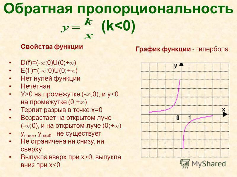 Обратная пропорциональность (k<0) Свойства функции D(f)=(- ;0)U(0;+ ) E(f )=(- ;0)U(0;+ ) Нет нулей функции Нечётная У>0 на промежутке (- ;0), и у<0 на промежутке (0;+ ) Терпит разрыв в точке х=0 Возрастает на открытом луче (- ;0), и на открытом луче