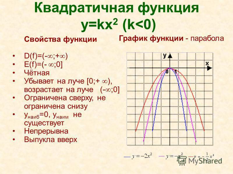 Квадратичная функция y=kx 2 (k<0) Свойства функции D(f)=(- ;+ ) E(f)=(- ;0] Чётная Убывает на луче [0;+ ), возрастает на луче (- ;0] Ограничена сверху, не ограничена снизу y наиб =0, y наим не существует Непрерывна Выпукла вверх График функции - пара