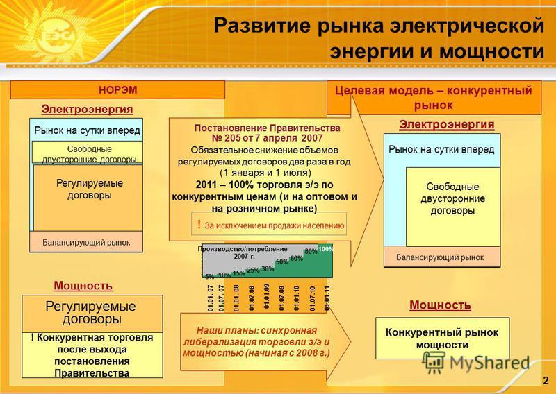 2 Развитие рынка электрической энергии и мощности Балансирующий рынок Регулируемые договоры Рынок на сутки вперед Регулируемые договоры Конкурентный рынок мощности НОРЭМ Целевая модель – конкурентный рынок Электроэнергия Мощность ! Конкурентная торго