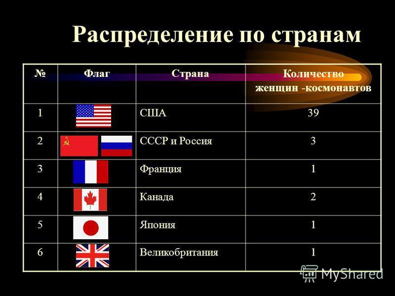 Распределение по странам Флаг Страна Количество женщин -космонавтов 1США39 2СССР и Россия 3 3Франция 1 4Канада 2 5Япония 1 6Великобритания 1