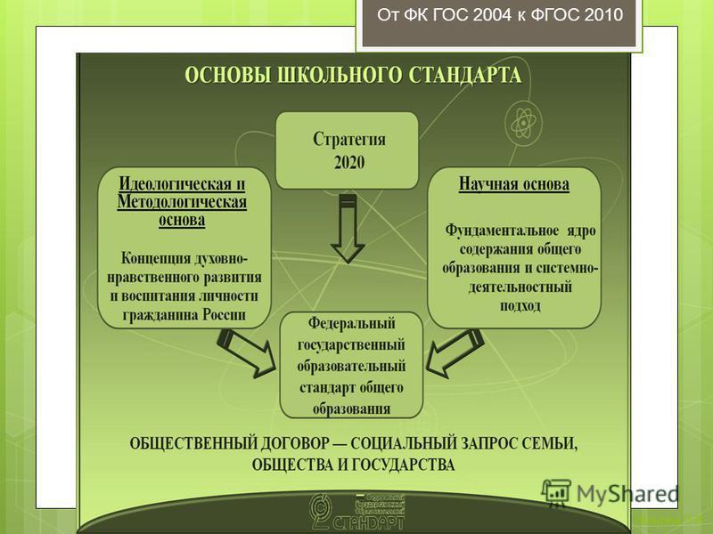 От ФК ГОС 2004 к ФГОС 2010 Женина Л.В.