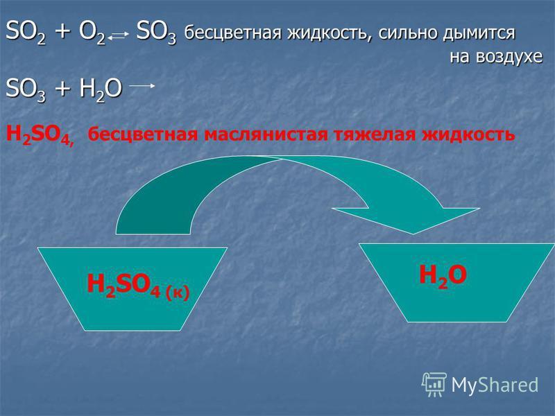 SO 2 + O 2 SO 3 бесцветная жидкость, сильно дымится на воздухе SO 3 + H 2 O H 2 SO 4, бесцветная маслянистая тяжелая жидкость H2OH2O H 2 SO 4 (к)