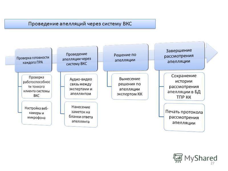 27 Процедура пров Проведение апелляций через систему ВКС