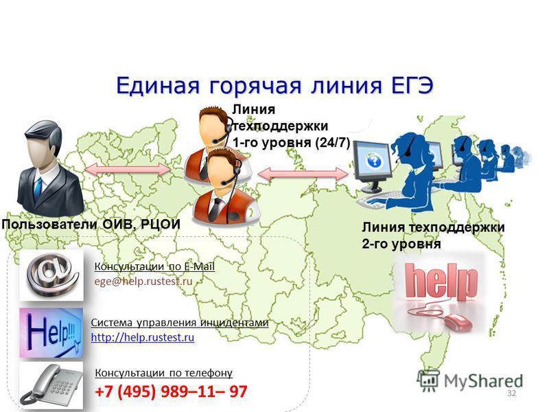 32 Единая горячая линия ЕГЭ Консультации по E-Mail ege@help.rustest.ru Система управления инцидентами http://help.rustest.ru Консультации по телефону +7 (495) 989–11– 97 Пользователи ОИВ, РЦОИ Линия техподдержки 1-го уровня (24/7) Линия техподдержки