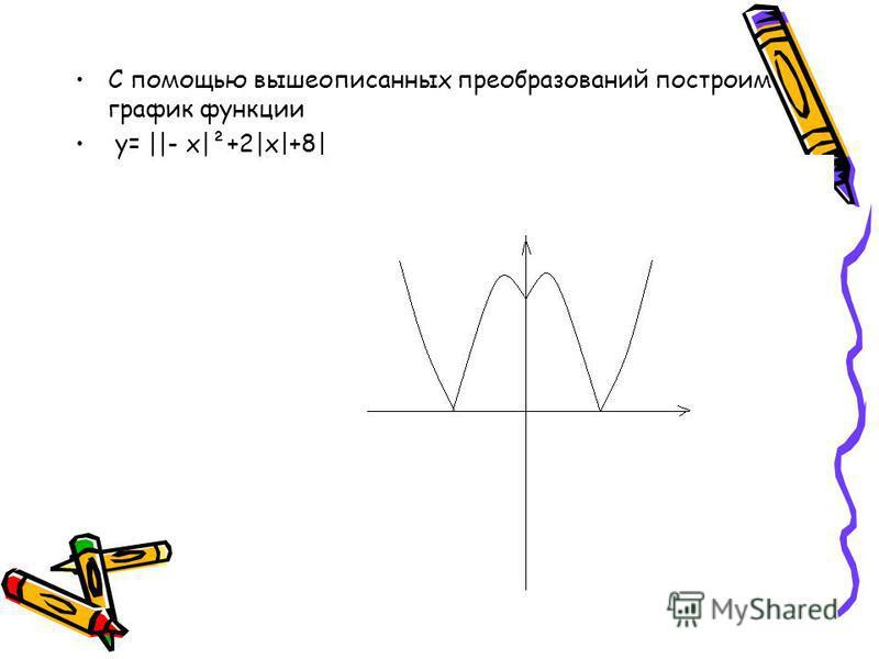 С помощью вышеописанных преобразований построим график функции у= ||- х|²+2|х|+8|