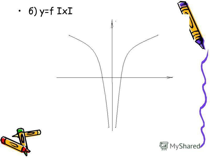 б) у=f IхI