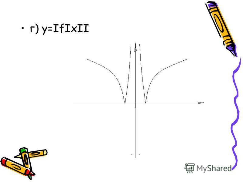 г) у=IfIхII