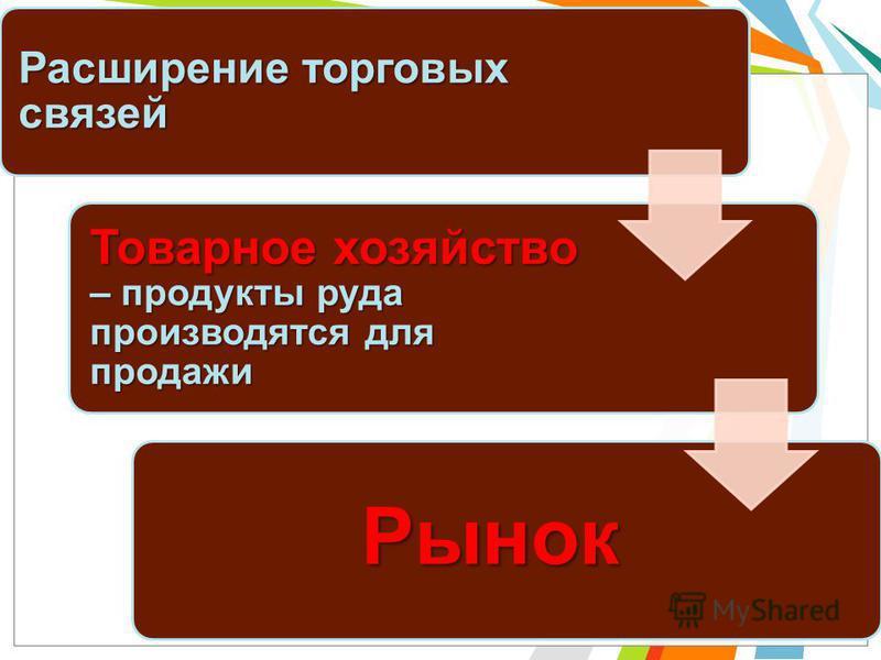Расширение торговых связей Товарное хозяйство – продукты руда производятся для продажи Рынок