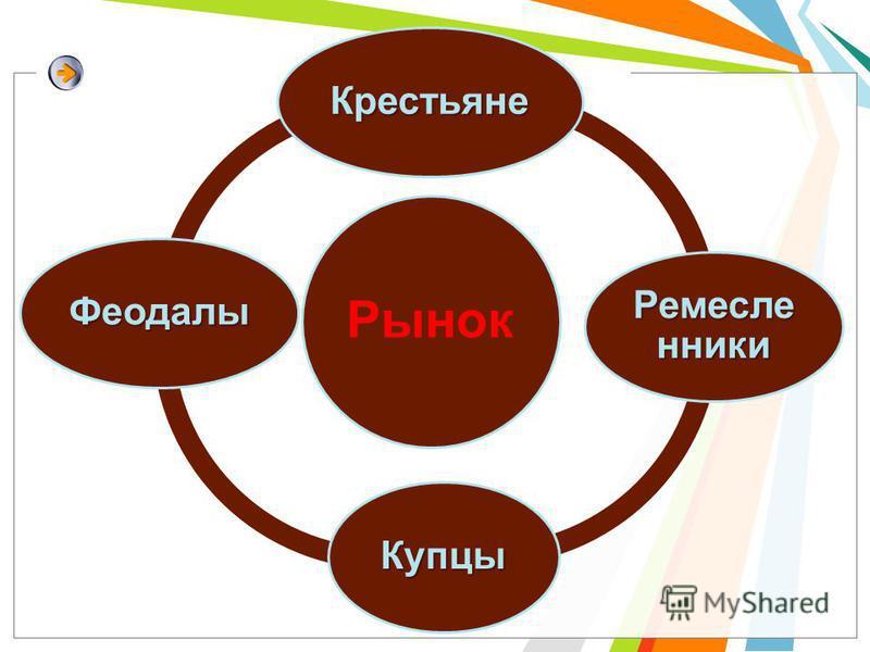 Крестьяне Ремесле нники Купцы Феодалы