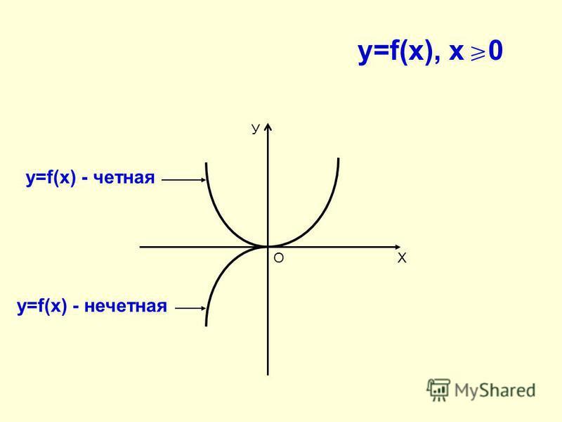 У ХО y=f(x), x 0 у=f(x) - четная у=f(x) - нечетная