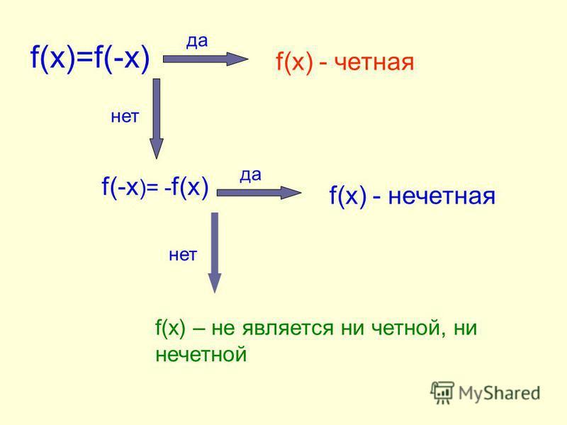 f(x)=f(-x) f(x) - четная f(-x )= - f(x) f(x) - нечетная f(x) – не является ни четной, ни нечетной да нет да нет