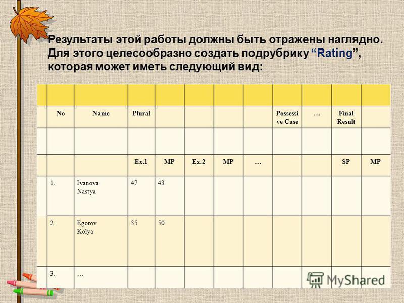Результаты этой работы должны быть отражены наглядно. Для этого целесообразно создать подрубрику Rating, которая может иметь следующий вид: NoNamePluralPossessi ve Case …Final Result Ex.1MPEx.2MP… SPMP 1. Ivanova Nastya 4743 2. Egorov Kolya 3550 3.…