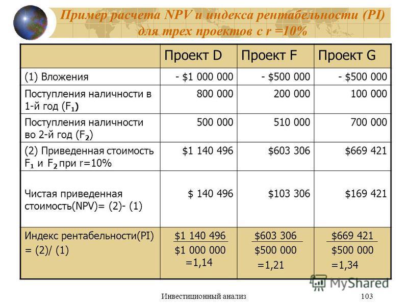 Инвестиционный анализ 103 Пример расчета NPV и индекса рентабельности (PI) для трех проектов с r =10% Проект DПроект FПроект G (1) Вложения- $1 000 000- $500 000 Поступления наличности в 1-й год (F 1 ) 800 000200 000100 000 Поступления наличности во