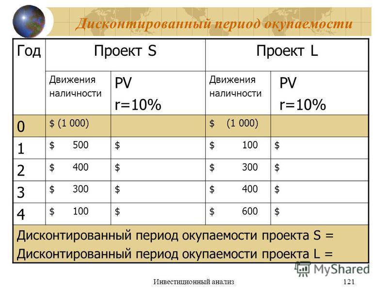 Инвестиционный анализ 121 Дисконтированный период окупаемости Год Проект SПроект L Движения наличности PV r=10% Движения наличности PV r=10% 0 $ (1 000) 1 $ 500$$ 100$ 2 $ 400$$ 300$ 3 $$ 400$ 4 $ 100$$ 600$ Дисконтированный период окупаемости проект