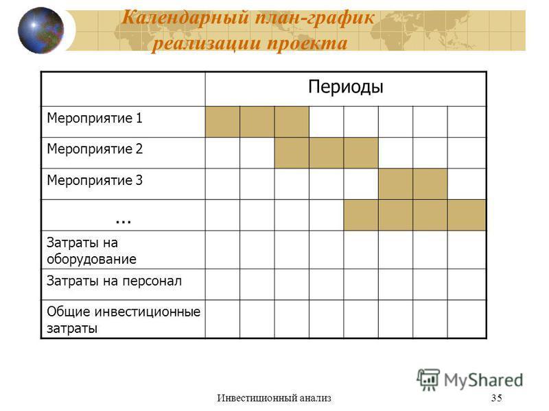 Инвестиционный анализ 35 Календарный план-график реализации проекта Периоды Мероприятие 1 Мероприятие 2 Мероприятие 3 … Затраты на оборудование Затраты на персонал Общие инвестиционные затраты