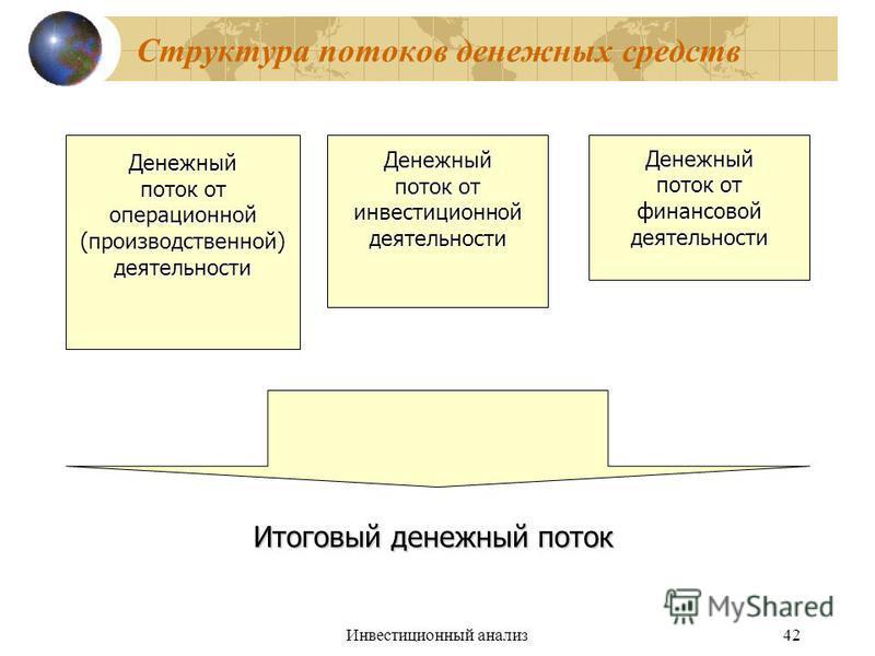 Инвестиционный анализ 42 Структура потоков денежных средств Денежный поток от операционной(производственной)деятельности Денежный инвестиционнойдеятельности Денежный финансовойдеятельности Итоговый денежный поток