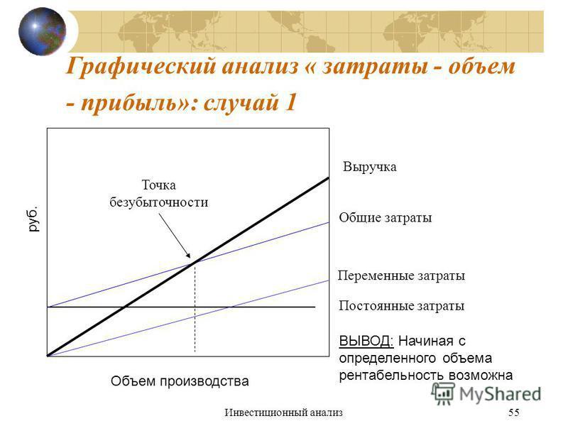 Инвестиционный анализ 55 Графический анализ « затраты - объем - прибыль»: случай 1 руб. Объем производства Выручка Общие затраты Переменные затраты Постоянные затраты ВЫВОД: Начиная с определенного объема рентабельность возможна Точка безубыточности