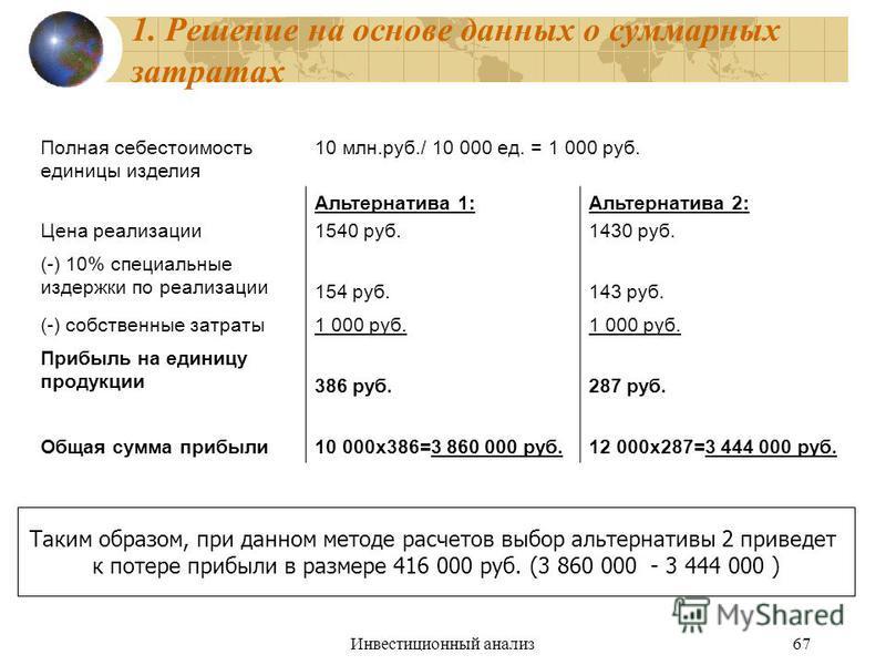 Инвестиционный анализ 67 1. Решение на основе данных о суммарных затратах Полная себестоимость единицы изделия 10 млн.руб./ 10 000 ед. = 1 000 руб. Цена реализации Альтернатива 1: 1540 руб. Альтернатива 2: 1430 руб. (-) 10% специальные издержки по ре
