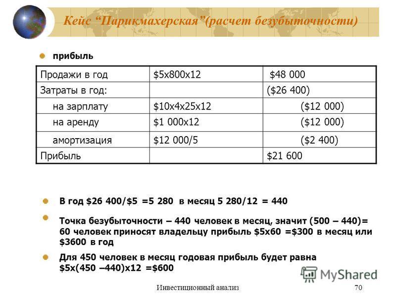 Инвестиционный анализ 70 прибыль Продажи в год$5 х 800 х 12 $48 000 Затраты в год:($26 400) на зарплату$10 х 4 х 25 х 12 ($12 000) на аренду$1 000 х 12 ($12 000) амортизация$12 000/5 ($2 400) Прибыль$21 600 В год $26 400/$5 =5 280 в месяц 5 280/12 =