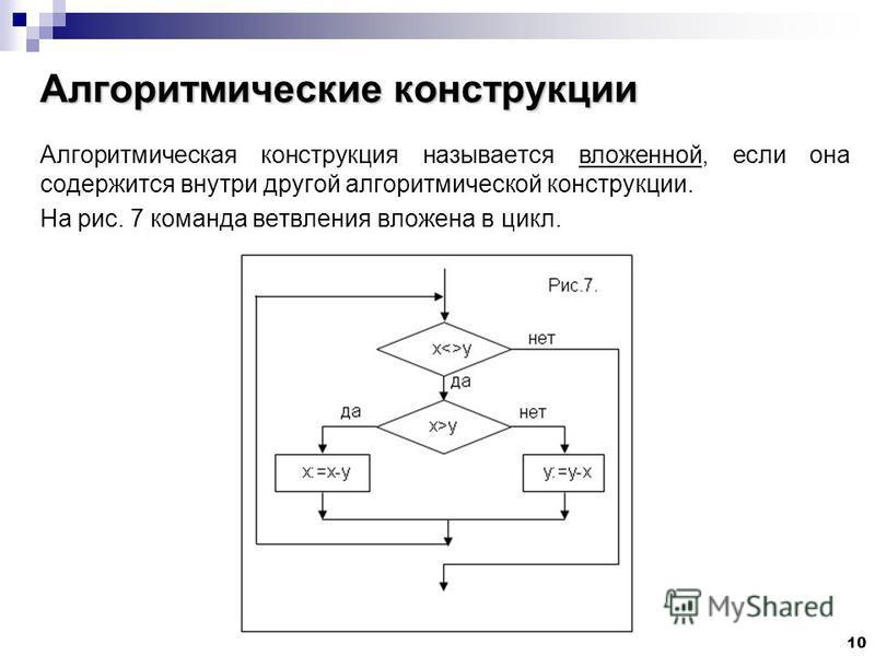 10 Алгоритмические конструкции Алгоритмическая конструкция называется вложенной, если она содержится внутри другой алгоритмической конструкции. На рис. 7 команда ветвления вложена в цикл.