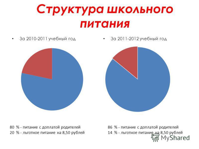Структура школьного питания За 2010-2011 учебный год За 2011-2012 учебный год 80 % - питание с доплатой родителей 20 % - льготное питание на 8,50 рублей 86 % - питание с доплатой родителей 14 % - льготное питание на 8,50 рублей