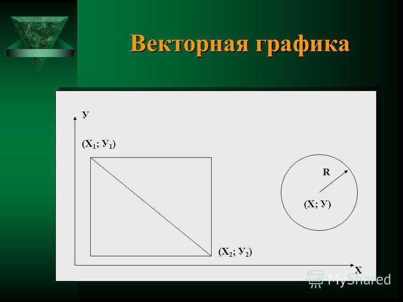 Векторная графика У Х R (Х 1 ; У 1 ) (Х 2 ; У 2 ) (Х; У)