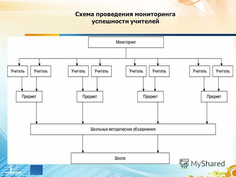 Схема проведения мониторинга успешности учителей