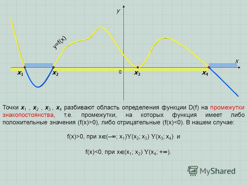 0 x y y=f(x) Точки x 1, x 2, x 3, x 4 разбивают область определения функции D(f) на промежутки знакопостоянства, т.е. промежутки, на которых функция имеет либо положительные значения (f(x)>0), либо отрицательные (f(x)<0). В нашем случае: f(x)>0, при