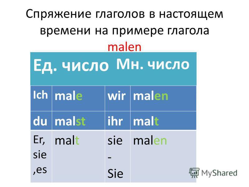 Спряжение глаголов в настоящем времени на примере глагола malen Ед. число Мн. число Ich malewirmalen dumalstihrmalt Er, sie,es maltsie - Sie malen