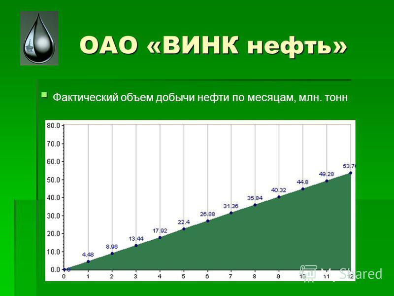 ОАО «ВИНК нефть» Фактический объем добычи нефти по месяцам, млн. тонн