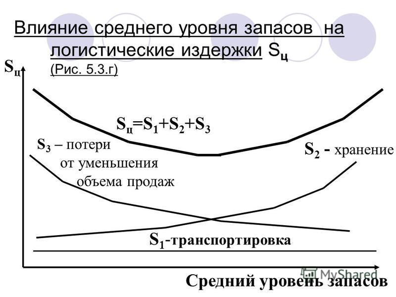 Влияние среднего уровня запасов на логистические издержки S ц (Рис. 5.3.г) Средний уровень запасов S ц =S 1 +S 2 +S 3 S 2 - хранение S 1 - транспортировка SцSц S 3 – потери от уменьшения объема продаж