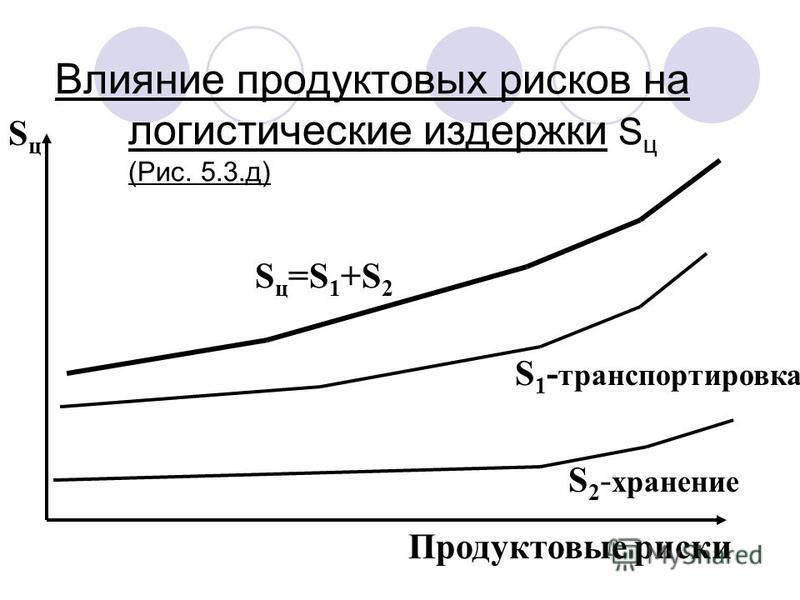 Влияние продуктовых рисков на логистические издержки S ц (Рис. 5.3.д) Продуктовые риски S ц =S 1 +S 2 S 2 - хранение S 1 - транспортировка SцSц