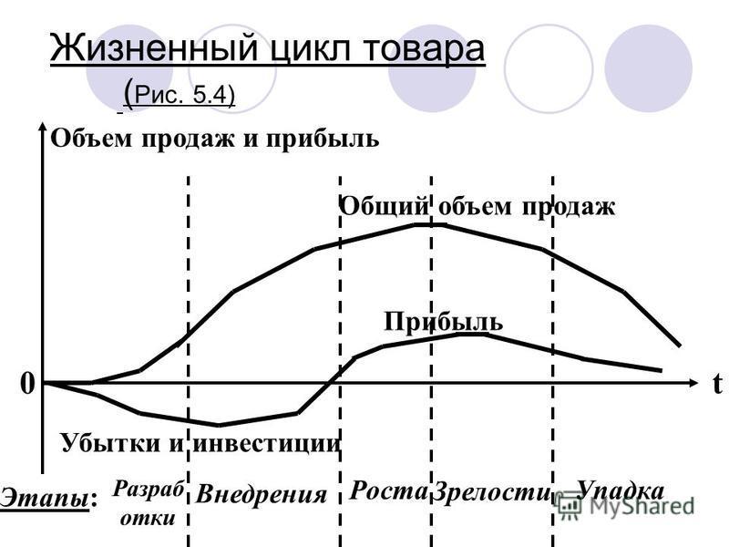 Жизненный цикл товара ( Рис. 5.4) t Общий объем продаж Объем продаж и прибыль 0 Прибыль Убытки и инвестиции Этапы: Разраб отки Внедрения Роста Зрелости Упадка