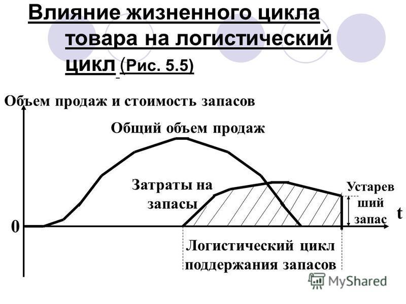 Влияние жизненного цикла товара на логистический цикл ( Рис. 5.5) t Общий объем продаж Объем продаж и стоимость запасов 0 Затраты на запасы Логистический цикл поддержания запасов Устарев ший запас