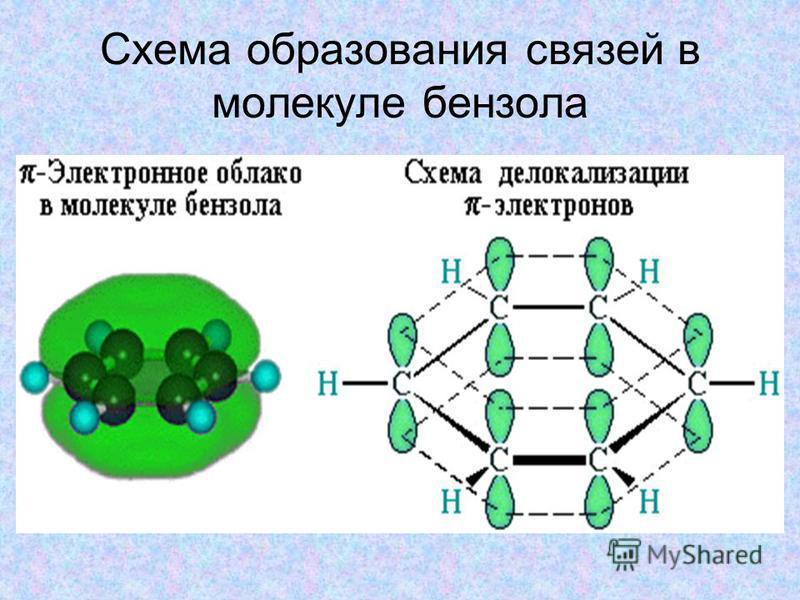 Схема образования связей в молекуле бензола