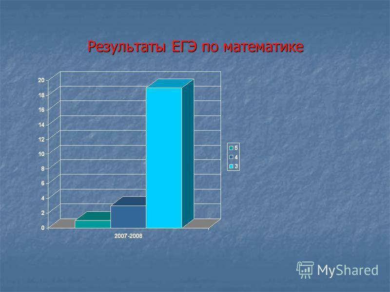 Результаты ЕГЭ по русскому языку Результаты ЕГЭ по русскому языку
