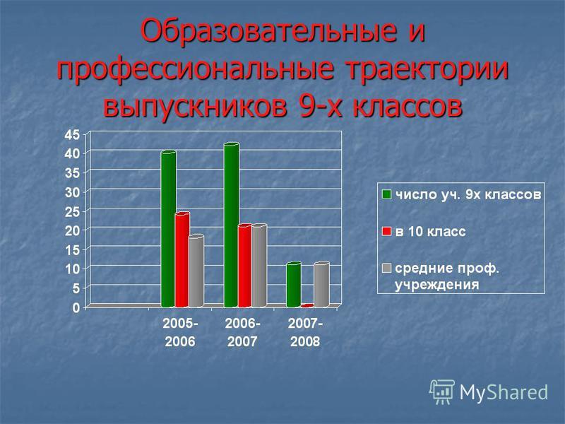 Результаты независимой аттестации выпускников начальной школы в 2007-2008 учебном году предмет Кол-во выпускников Выполня ли работу «5»«4»«3»«2»УОКЗ средний балл Математика 31297713293,1 48, 3 3,7 Русский язык 31297713293,1 48, 3 3,7