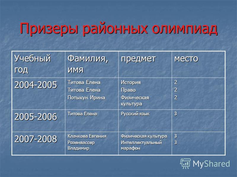 Участие учащихся в олимпиадах олимпиады 2005-2006 Учебный год 2005-2006 2006-2007 2006-2007 2007-2008 2007-2008 5-9 классы 10-11 классы 5-9 классы 5- 9 классы 10-11 классы Общешкольные 654560356535 городские 71271876
