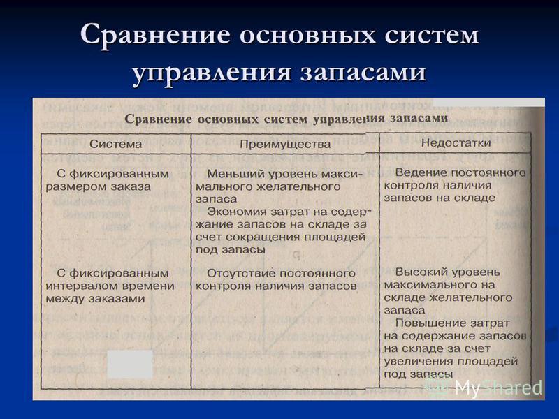 Сравнение основных систем управления запасами