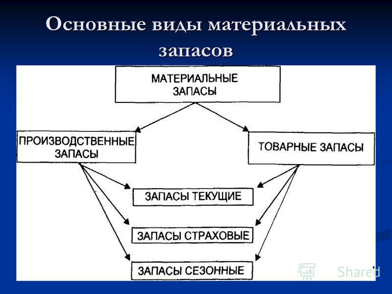 Основные виды материальных запасов