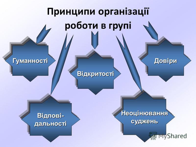 Принципи організації роботи в групі ГуманностіДовіри Відкритості Неоцінюваннясуджень Відпові-дальності