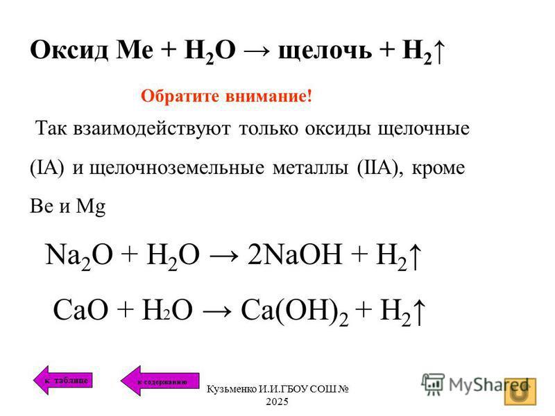 Оксид Ме + Н 2 О щелочь + Н 2 Обратите внимание! Так взаимодействуют только оксиды щелочные (IA) и щелочноземельные металлы (IIA), кроме Be и Mg Na 2 О + H 2 O 2NaOH + H 2 CaO + H 2 O Ca(OH) 2 + H 2 к таблице к содержанию Кузьменко И.И.ГБОУ СОШ 2025