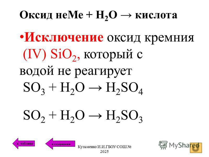 Оксид не Ме + Н 2 О кислота Исключение оксид кремния (IV) SiO 2, который с водой не реагирует SO 3 + H 2 O H 2 SO 4 SO 2 + H 2 O H 2 SO 3 к таблице к содержанию Кузьменко И.И.ГБОУ СОШ 2025