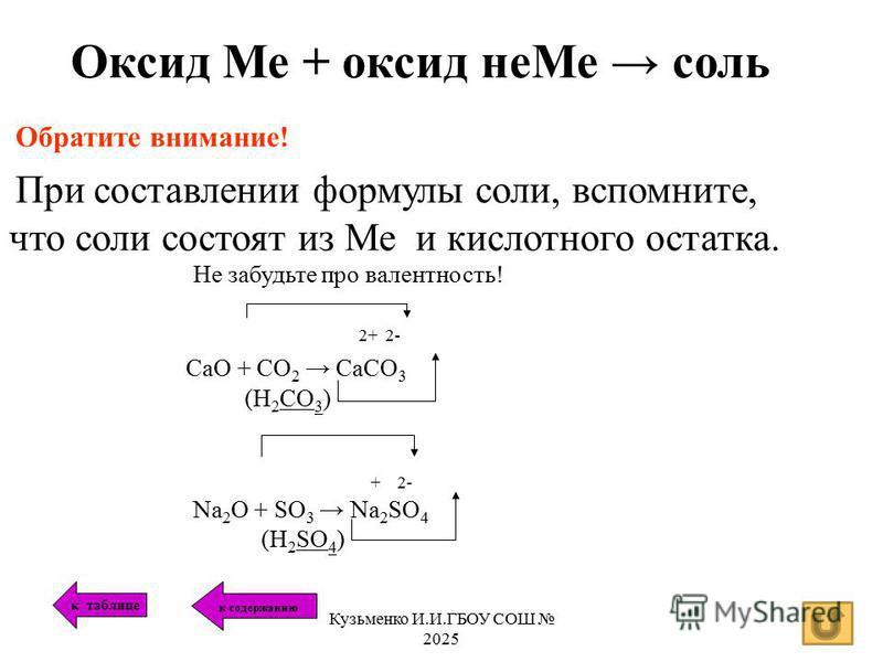 Оксид Ме + оксид не Ме соль Обратите внимание! При составлении формулы соли, вспомните, что соли состоят из Ме и кислотного остатка. Не забудьте про валентность! 2+ 2- CaO + CO 2 CaCO 3 (Н 2 СО 3 ) + 2- Na 2 O + SO 3 Na 2 SO 4 (H 2 SO 4 ) к таблице к